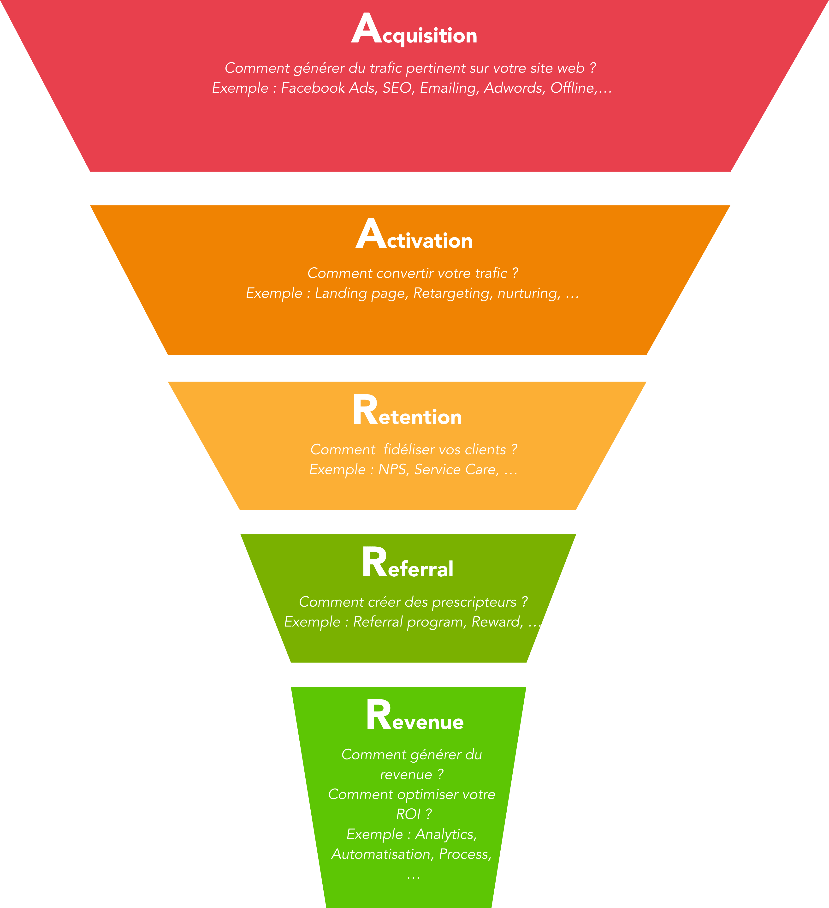 Méthode-growth-hacking